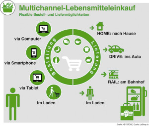 LeShop - Multichannel