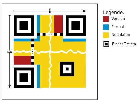 Aufbau eines QR-Codes (Fehling, C. D., Mobile Tagging)